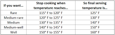 Prime Rib Temperature Chart | How To Plan Carry Over Cooking On Beef Three Little Pigs Bbq